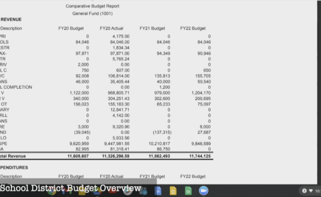 Mt. Ascutney School District Budget Overview